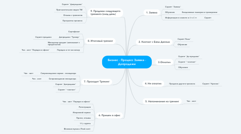 Mind Map: Бизнес - Процесс Заявка - Допродажи