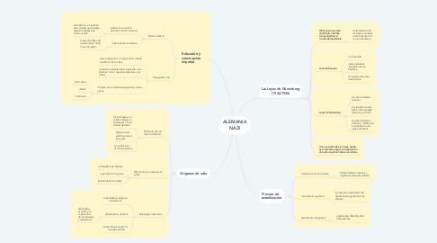 Mind Map: ALEMANIA NAZI