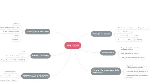 Mind Map: SME CORP