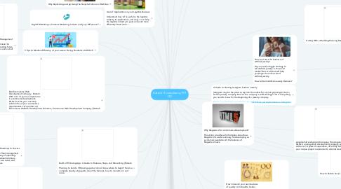 Mind Map: Biztech IT Consultancy PVT LTD