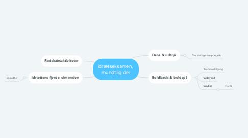 Mind Map: Idrætseksamen,  mundtlig del