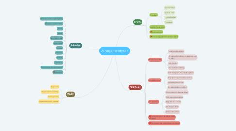 Mind Map: Potentielle sponsorer