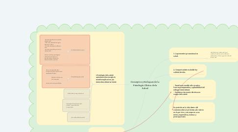 Mind Map: Conceptos y Enfoques de la Psicología Clínica de la Salud