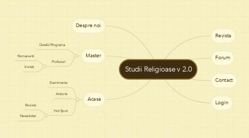 Mind Map: Studii Religioase v 2.0