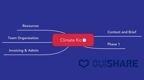 Mind Map: Climate Kic