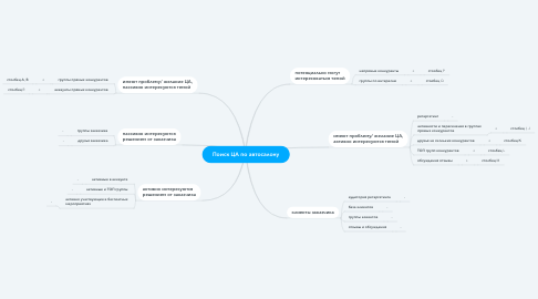 Mind Map: Поиск ЦА по автосалону
