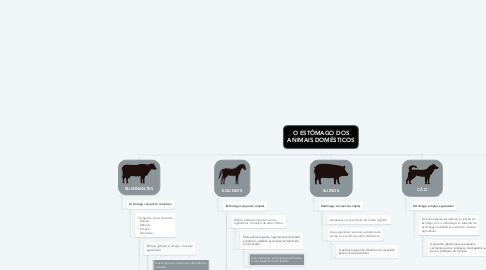 Mind Map: O ESTÔMAGO DOS ANIMAIS DOMÉSTICOS