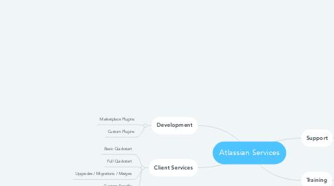 Mind Map: Atlassian Services