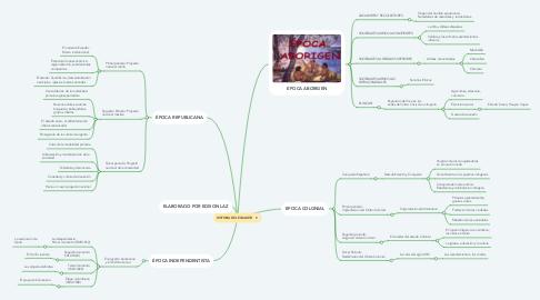 Mind Map: HISTORIA DEL ECUADOR