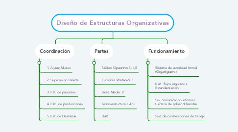 Mind Map: Diseño de Estructuras Organizativas