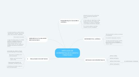 Mind Map: MÉTODOS DE INTERPRETAÇÃO E DIREITO TRIBUTÁRIO