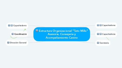 """Mind Map: Estructura Organizacional """"Tato Millo"""" Asesoría, Consejería y Acompañamiento Canino"""