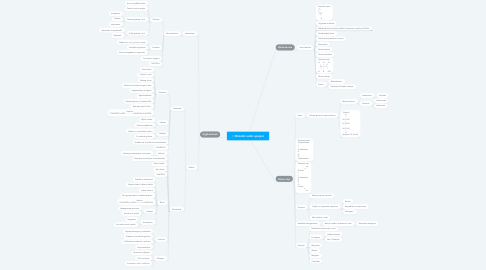 Mind Map: Biološki važni spojevi