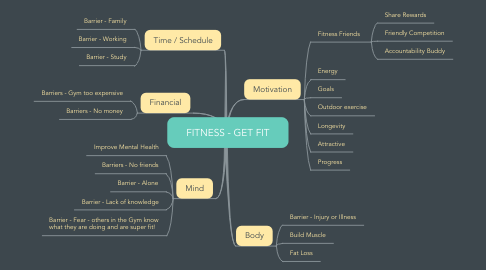 Mind Map: FITNESS - GET FIT