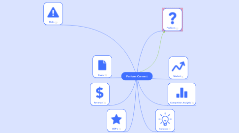 Mind Map: Perform Connect