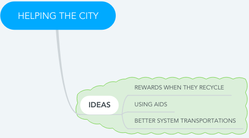 Mind Map: HELPING THE CITY