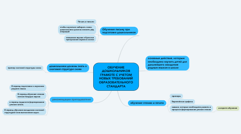 Mind Map: ОБУЧЕНИЕ ДОШКОЛЬНИКОВ ГРАМОТЕ С УЧЕТОМ НОВЫХ ТРЕБОВАНИЙ ОБРАЗОВАТЕЛЬНОГО СТАНДАРТА