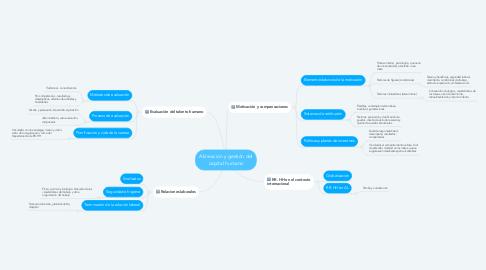 Mind Map: Alineación y gestión del capital humano