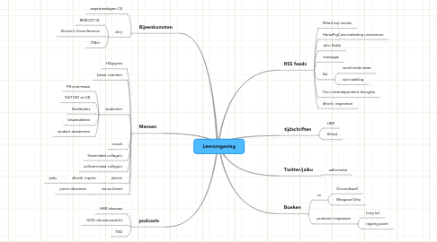 Mind Map: Leeromgeving