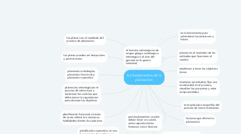 Mind Map: los fundamentos de la planeacion