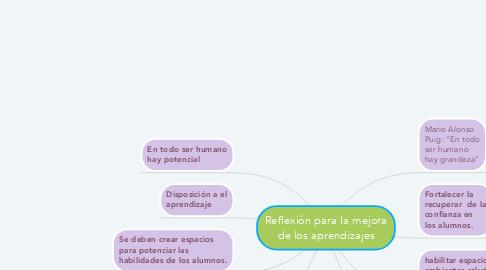 Mind Map: Reflexión para la mejora de los aprendizajes