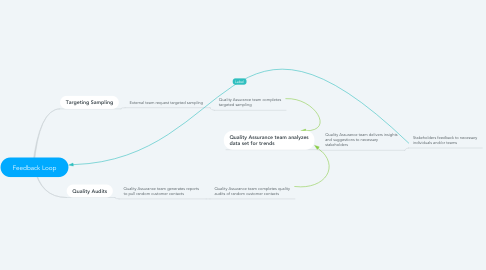 Mind Map: Feedback Loop