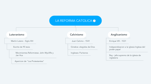 Mind Map: LA REFORMA CATOLICA