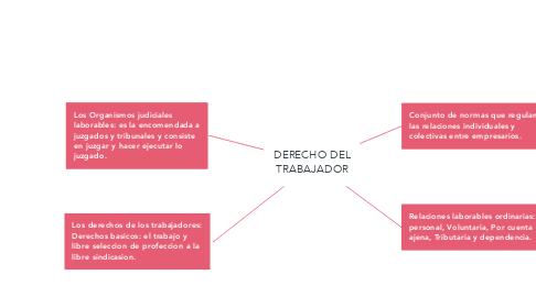 Mind Map: DERECHO DEL TRABAJADOR