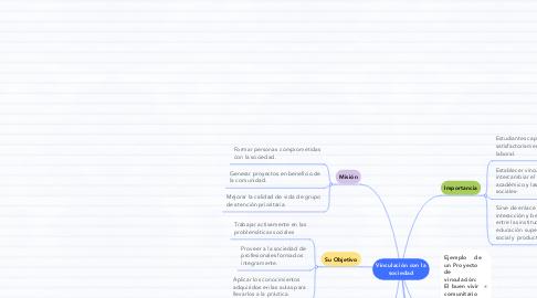 Mind Map: Vinculación con la sociedad