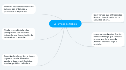 Mind Map: La jornada de trabajo