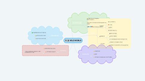 Mind Map: VELOWORLD