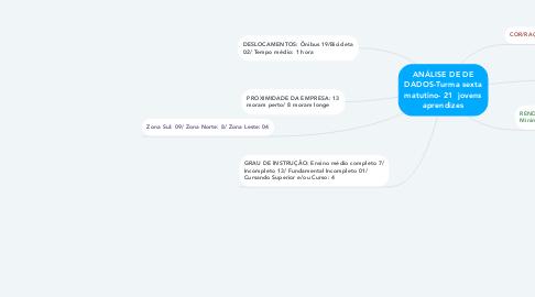 Mind Map: ANÁLISE DE DE DADOS-Turma sexta matutino- 21  jovens aprendizes