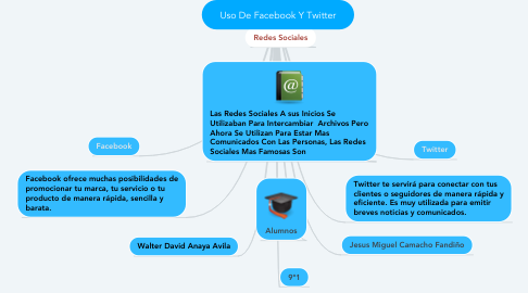 Mind Map: Uso De Facebook Y Twitter