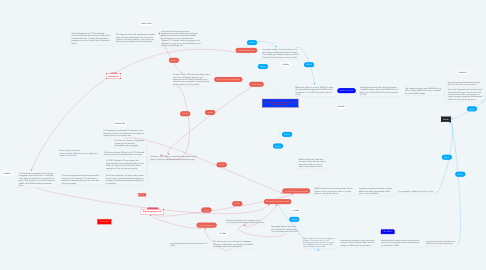 Mind Map: The Deregulation of the global financial Market