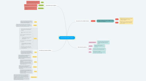 Mind Map: Autocad 2d: Ancho y Altura