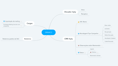 Mind Map: GRAACC
