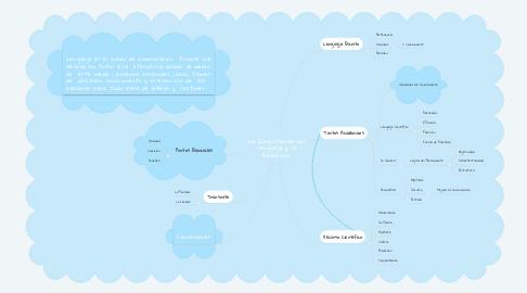 Mind Map: La Importancia del Lenguaje y la Redacción