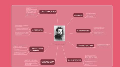Mind Map: Los planteamientos de Antonio Gramsci