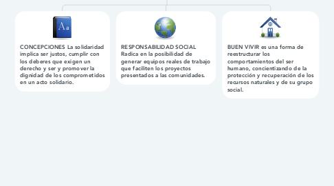 Mind Map: HECHOS DE SOLIDARIDAD