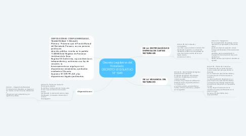 Mind Map: Decreto Legislativo del Notariado  DECRETO LEGISLATIVO Nº 1049