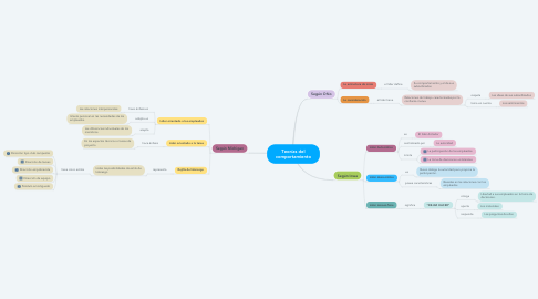 Mind Map: Teorías del comportamiento