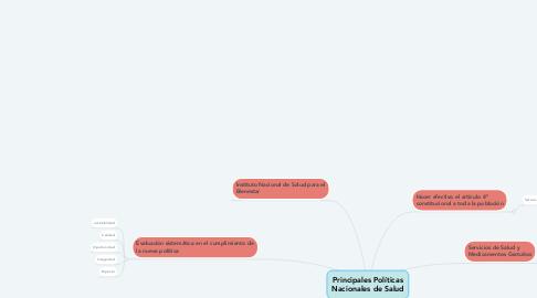 Mind Map: Principales Políticas Nacionales de Salud