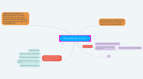 Mind Map: PROCURADURIA DE DDHH