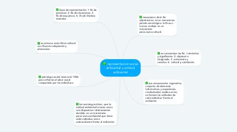 Mind Map: representacion social ambiental y actitud ambiental
