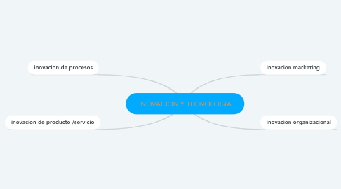Mind Map: INOVACION Y TECNOLOGIA