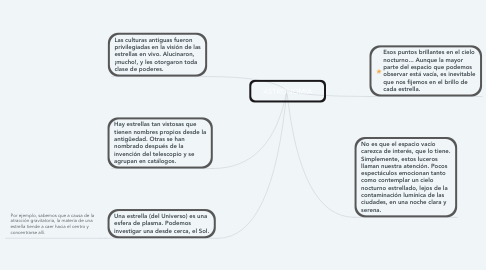Mind Map: ASTRONOMIA