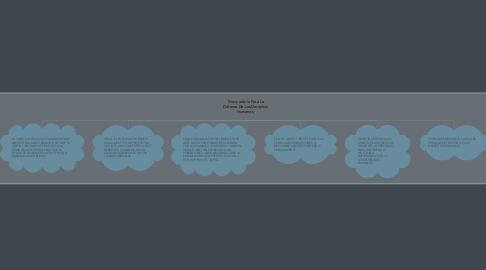Mind Map: Procuraduría Para La Defensa De Los Derechos Humanos.