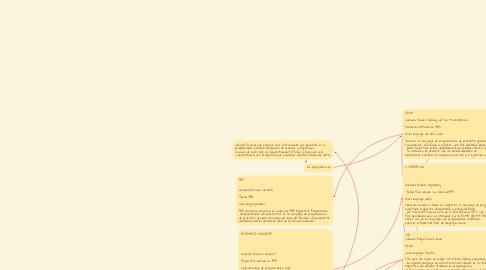 Mind Map: lenguaje de programación