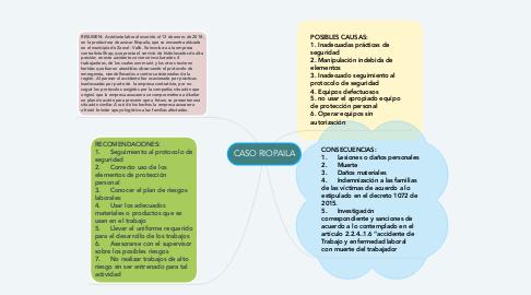 Mind Map: CASO RIOPAILA