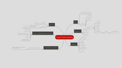 Mind Map: Copy of Cloud computing